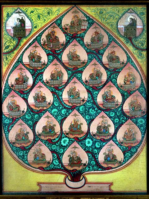 Genealogy-mysore-wadiyars